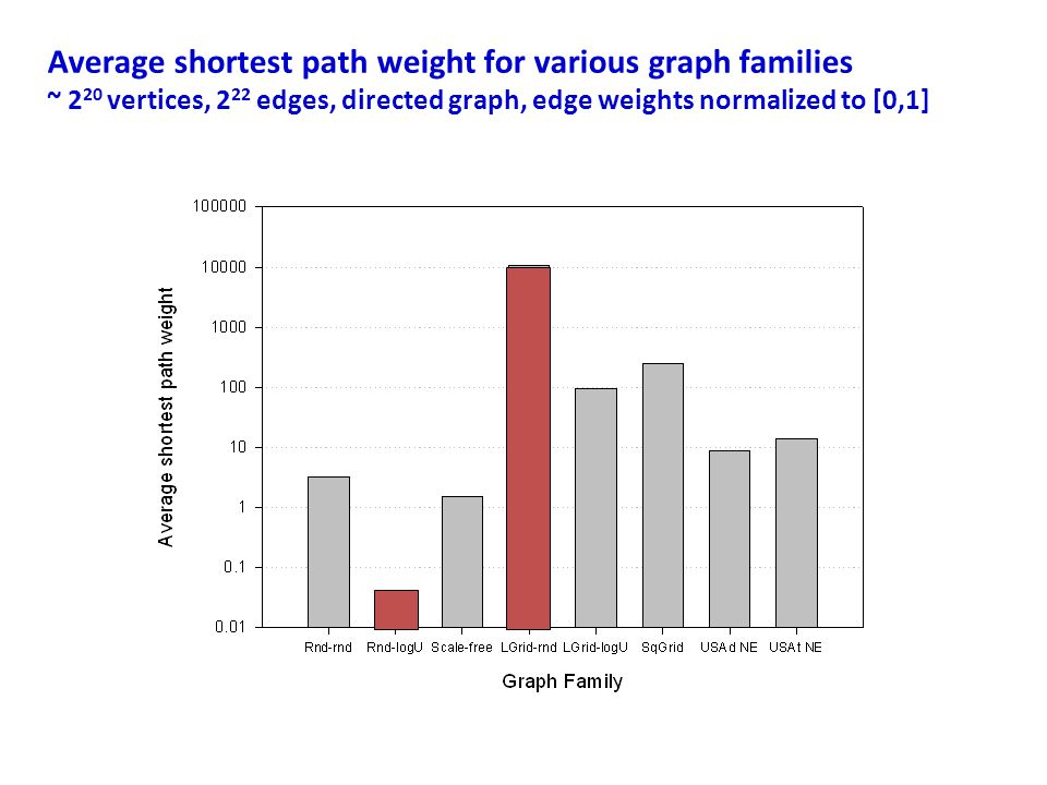 Average shortest path weight for various graph families ~ 220 vertices, 222 edges, directed graph, edge weights normalized to [0,1]